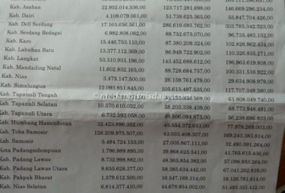DPRD Sumut: Gubsu Tidak menjalankan Kesepakatan Pembagian Annual Fee PT Inalum.